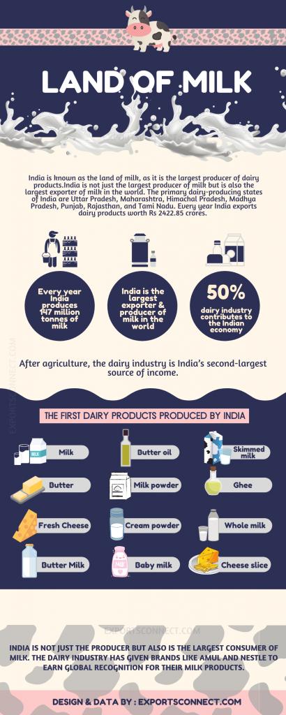 Exporters of milk India