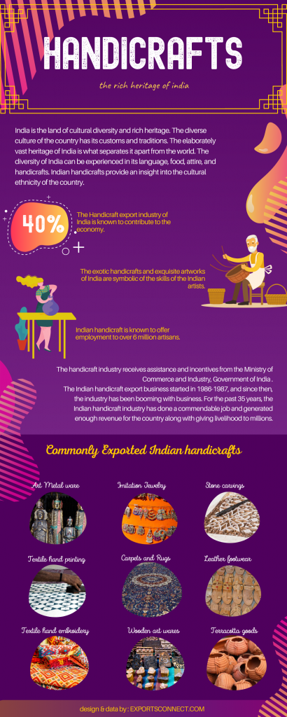Infographic of Handicrafts business In India
