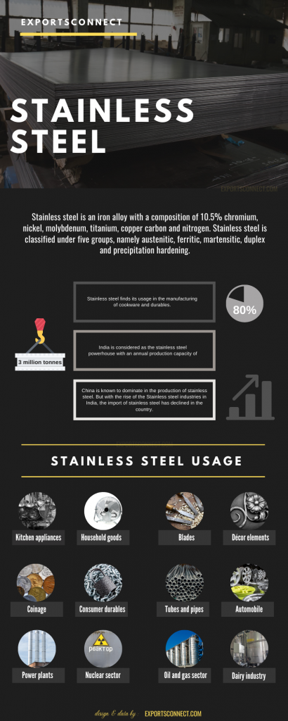 Exporters of Stainless Steel