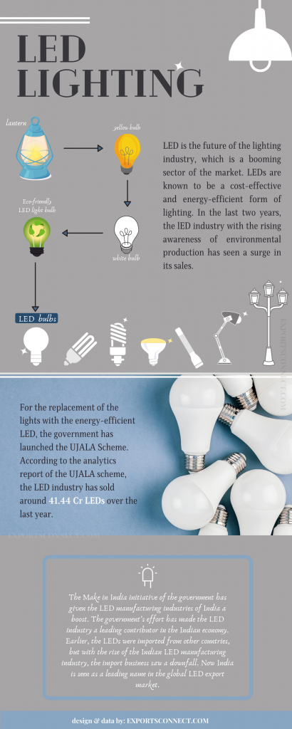 Manufacturers of LED India