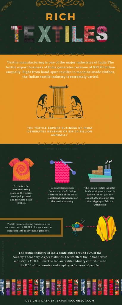 Exporters of Textiles India