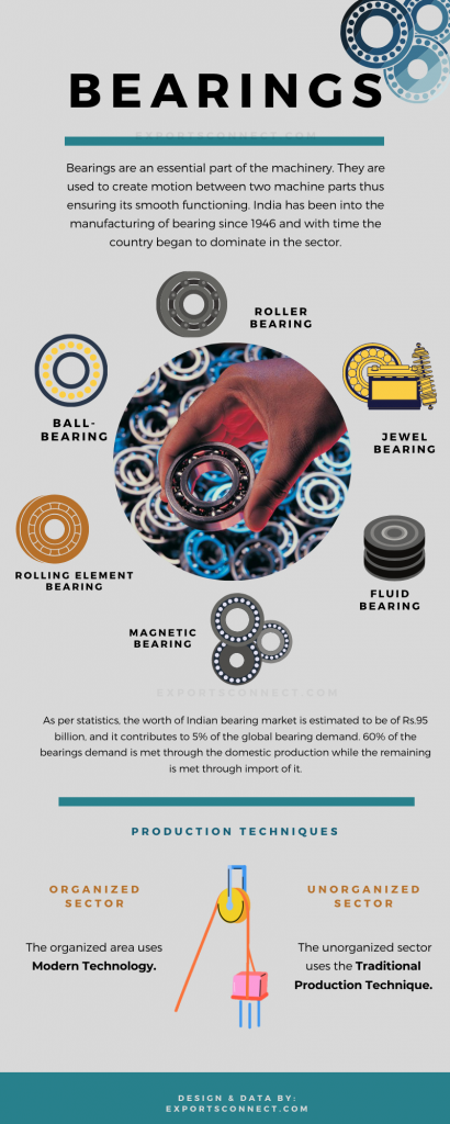 Bearing Suppliers India