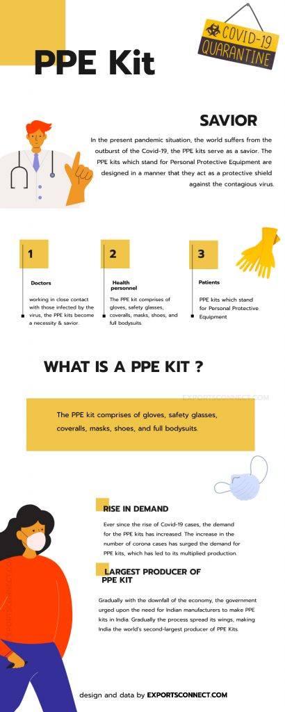Information of a PPE kit