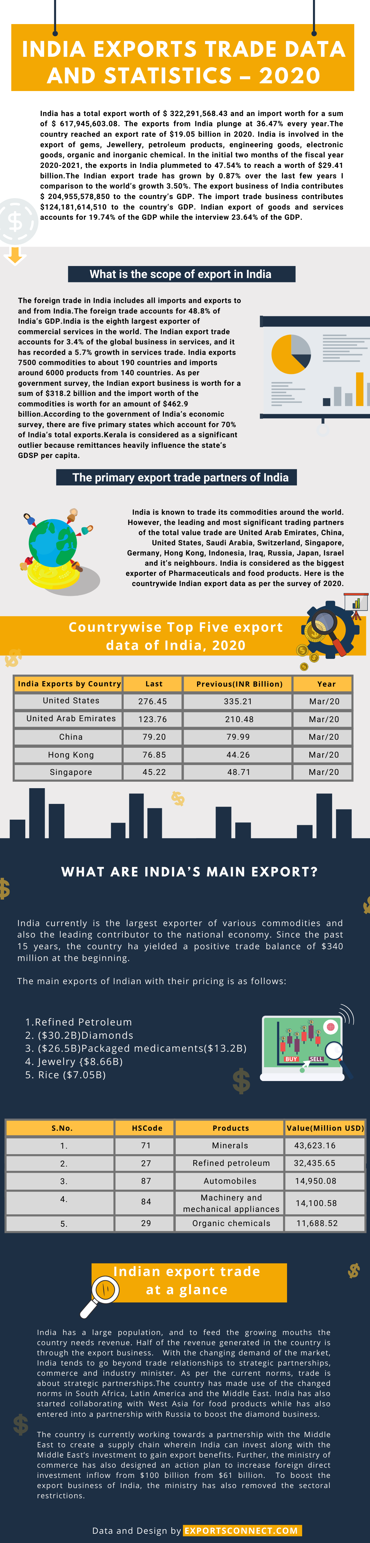 India Exports Trade Data and Statistics 2020