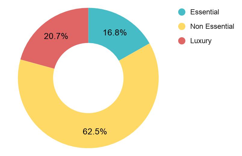 Description: India's export basket [2019, US $324 billion] breakdown (Source: DGFT)